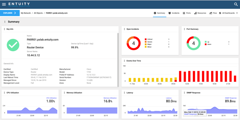 Entuity Network Analytics — Router Summary Dashboard